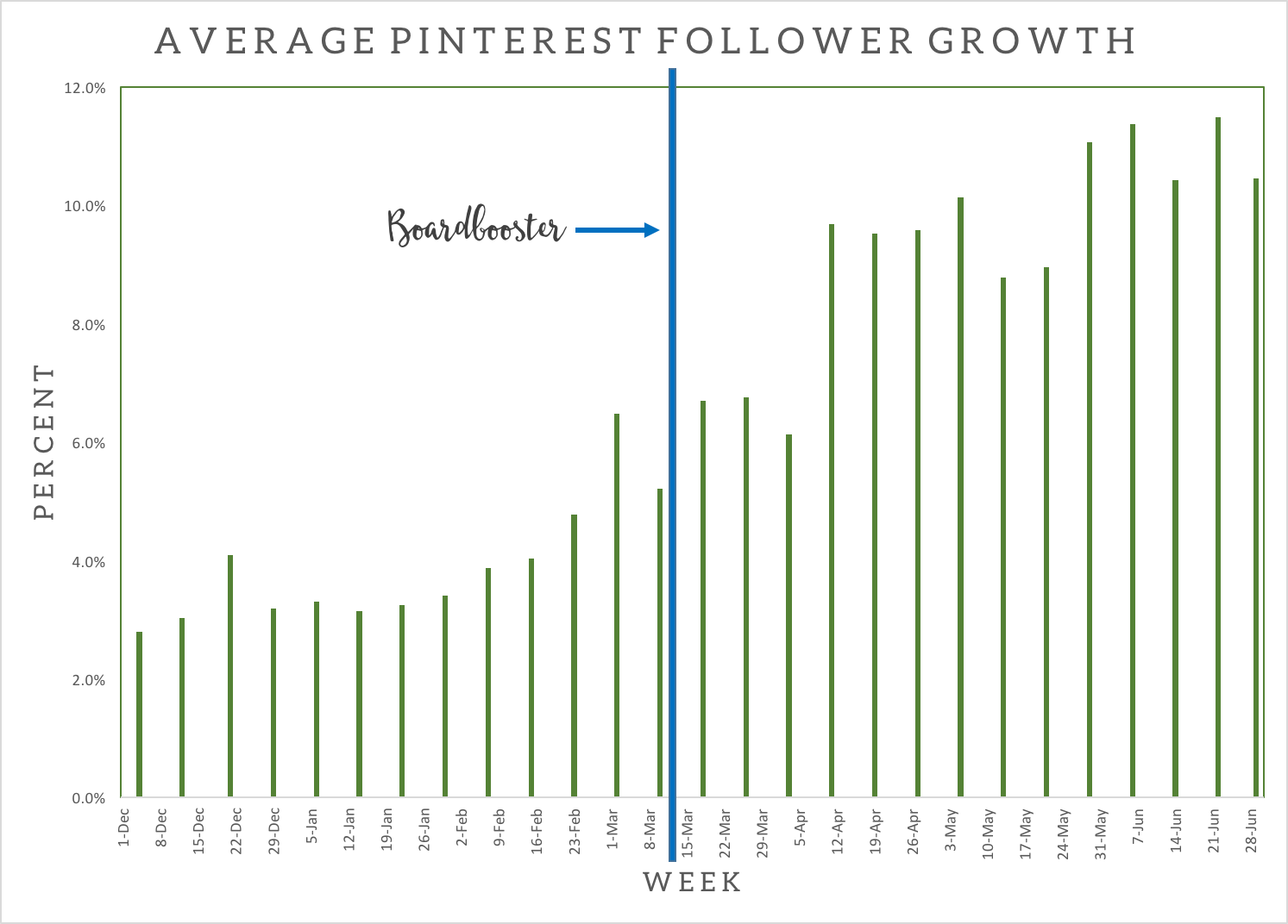 how to cancel followers on pinterest