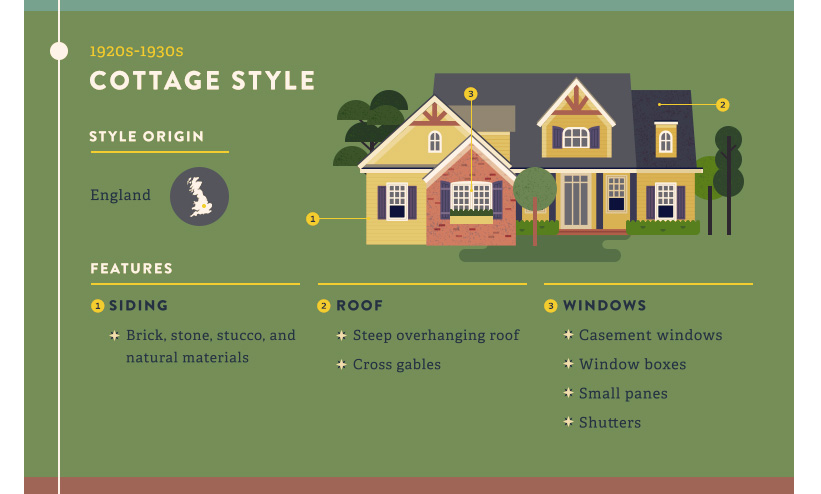 cottage style house infographic